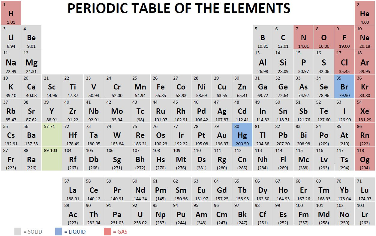 Periodic table chemistryprep urtaz